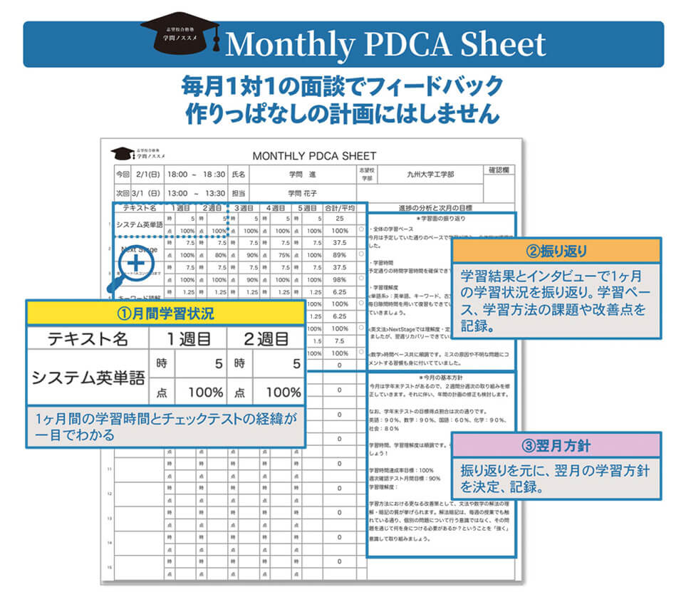 Monthly PDCA Sheet