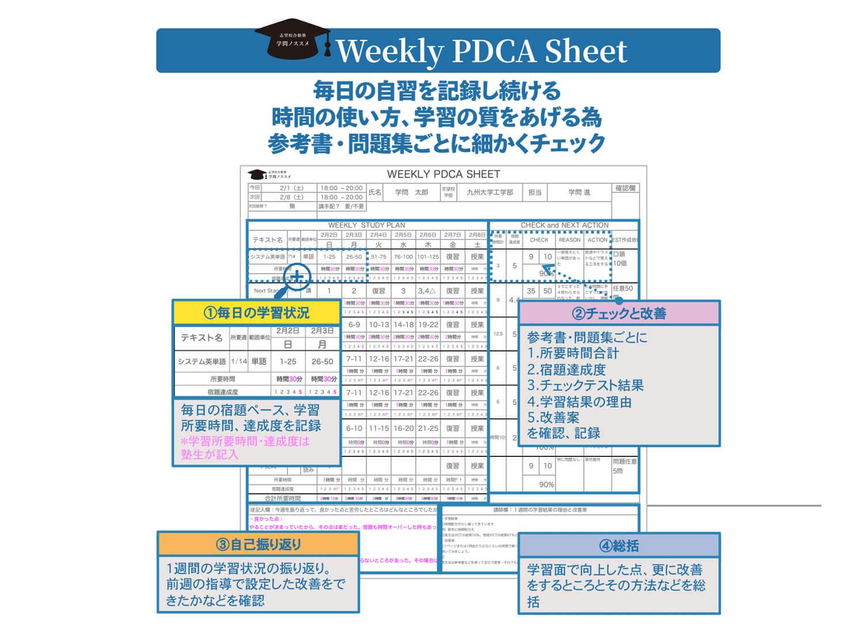 Weekly PDCA Sheet